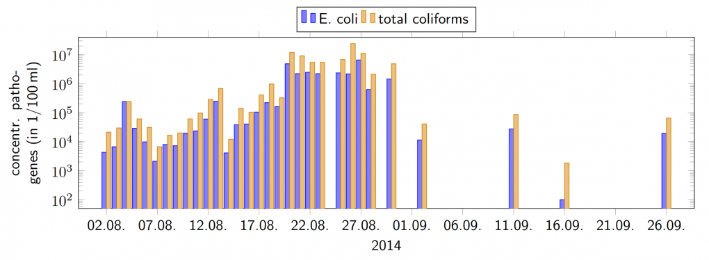 Concentration of E. coli and total coliforms in the input water