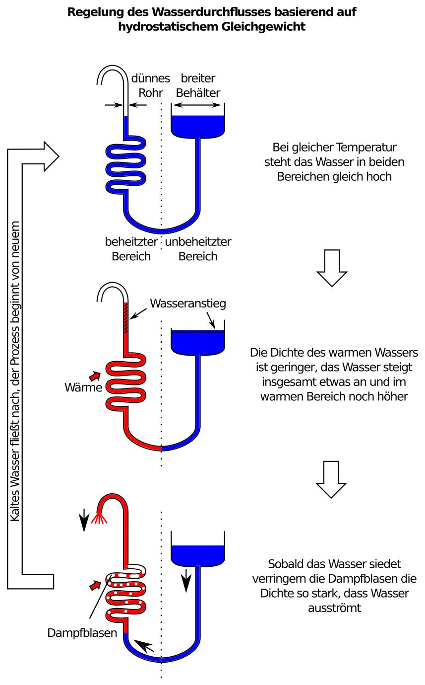 Regelung des Wasserdurchflusses