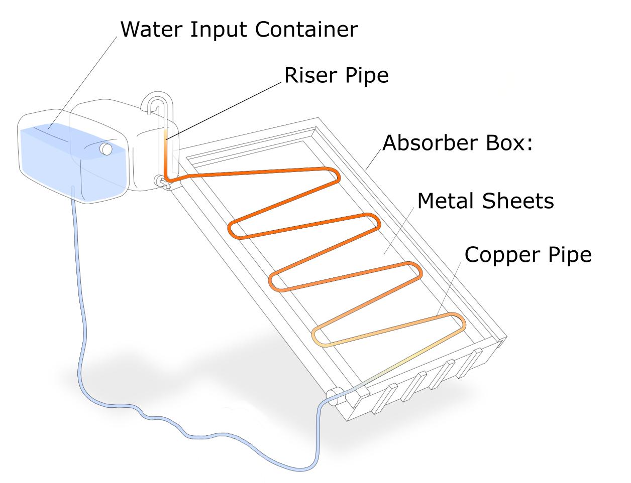 Elemente der Anlage